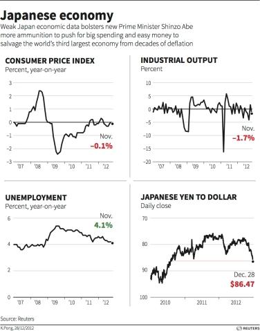Japan economy - Reuters