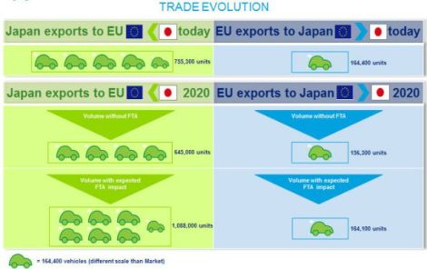 Deloitte: Japan trade evolution forecast
