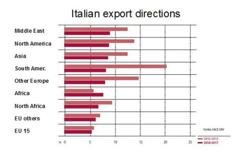 Made in Italy export