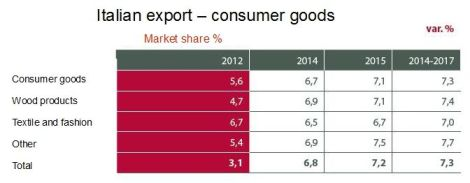 Consumer Goods Export Made in Italy
