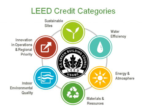 An overview of the LEED system