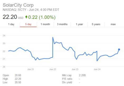 solar city stock price