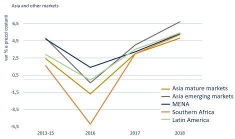 eng asia markets