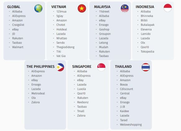 ASEAN: the great digital rush (waiting for the free e-trade zone