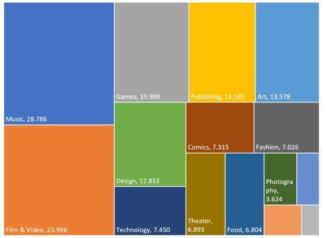 chart not animated crowdfunding