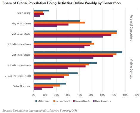 share of population