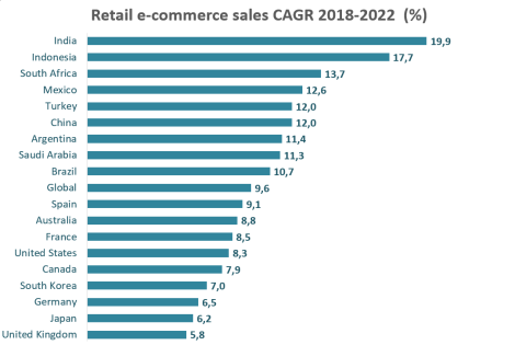 top cagr e-commerce