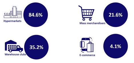 infgrafica walmart e-commerce