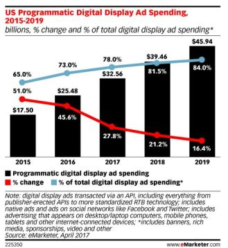 emarketer on programmatic marketing